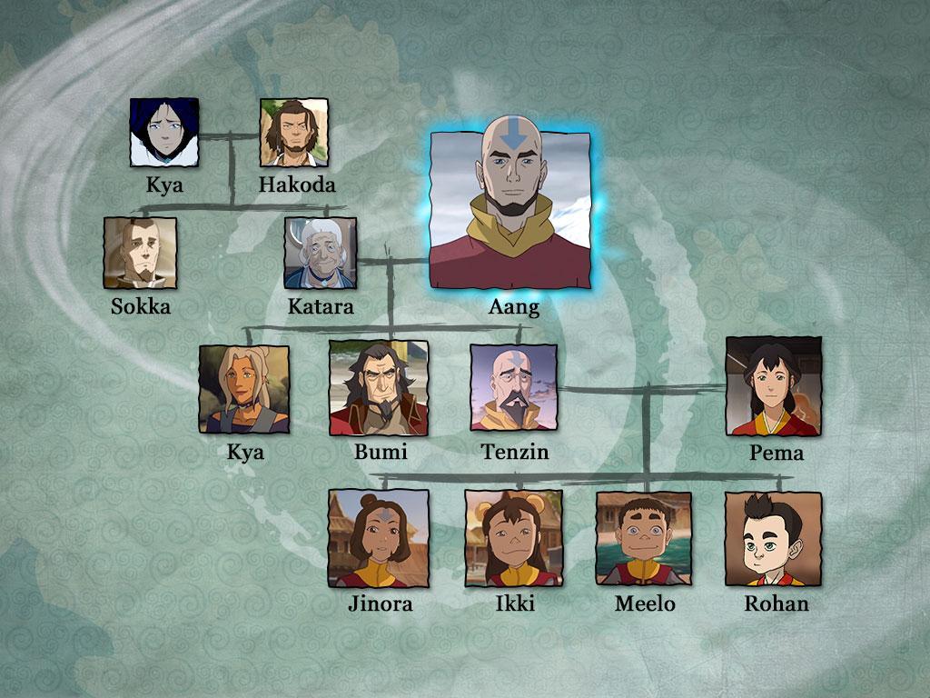 Aang's Family Origin: Air Nomads